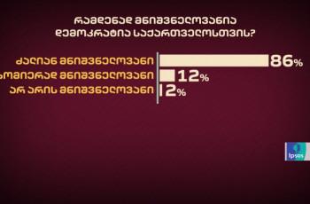 86%-ის აზრით, საქართველოსთვის დემოკრატია ძალიან მნიშვნელოვანია - IPSOS-ის კვლევა